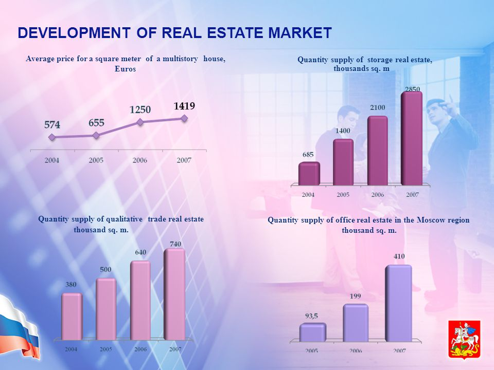 DEVELOPMENT OF REAL ESTATE MARKET Average price for a square meter of a multistory house, Euros Quantity supply of storage real estate, thousands sq.