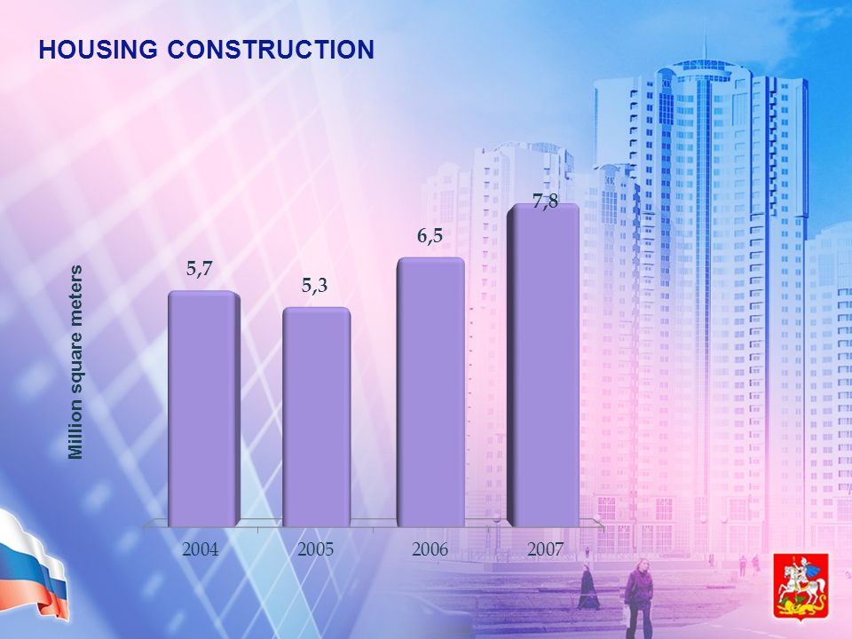 HOUSING CONSTRUCTION Million square meters