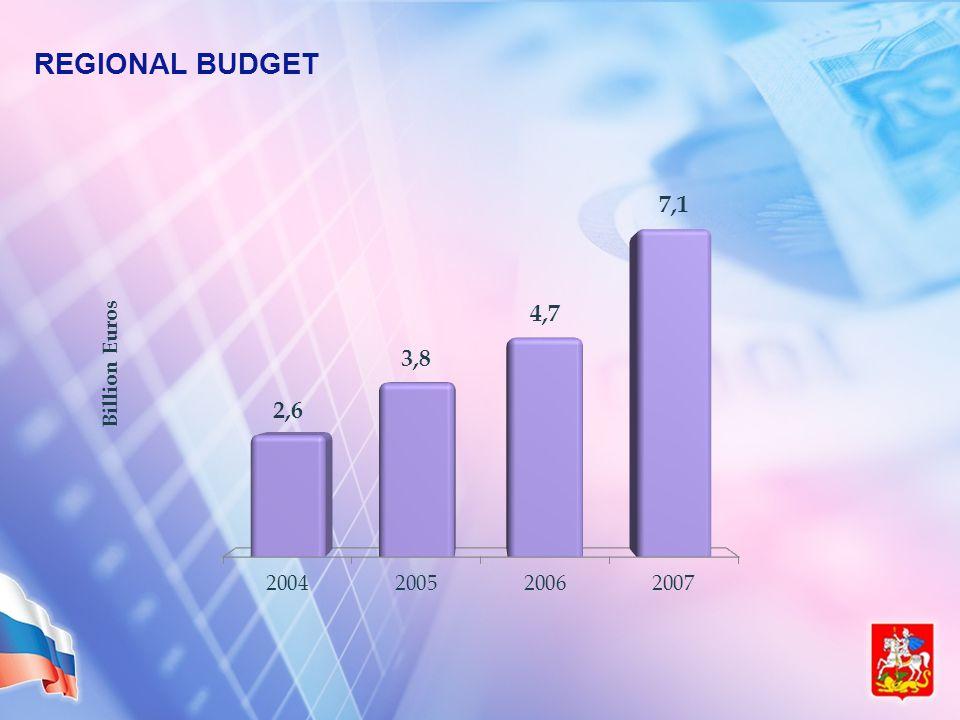 REGIONAL BUDGET Billion Euros