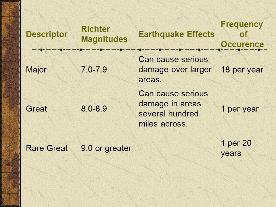 Descriptor Richter Magnitudes Earthquake Effects Frequency of Occurence Major7.0-7.9 Can cause serious damage over larger areas.