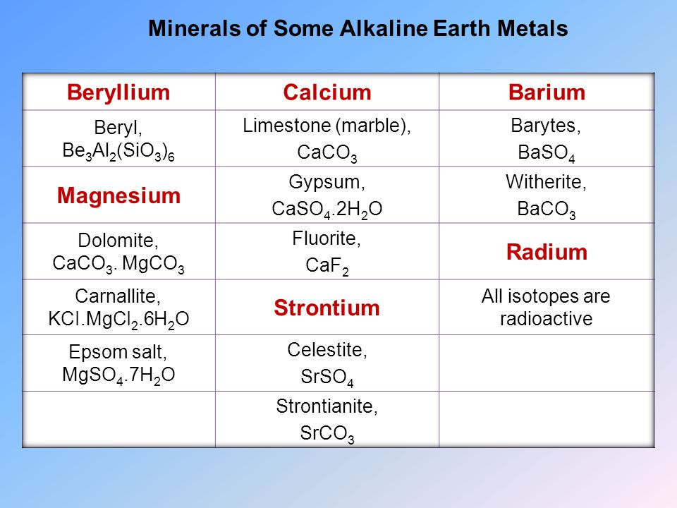 Minerals of Some Alkaline Earth Metals