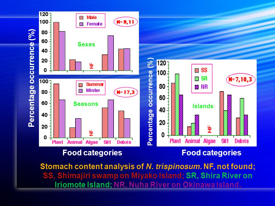 Percentage occurrence (%) Food categories Percentage occurrence (%) Stomach content analysis of N.