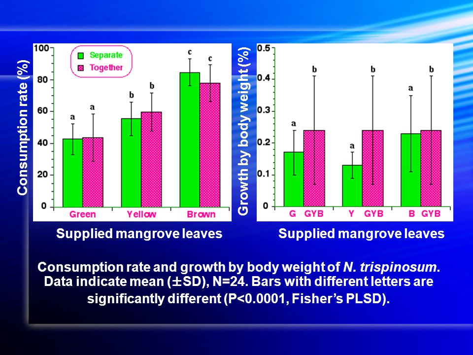 Supplied mangrove leaves Consumption rate (%) Growth by body weight (%) Consumption rate and growth by body weight of N.