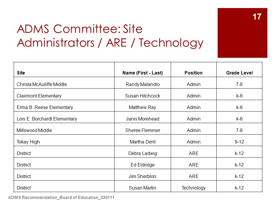 ADMS Recommendation_Board of Education_030111 17 ADMS Committee: Site Administrators / ARE / Technology SiteName (First - Last)PositionGrade Level Christa McAuliffe MiddleRandy MalandroAdmin7-8 Clairmont ElementarySusan HitchcockAdmink-6 Erma B.