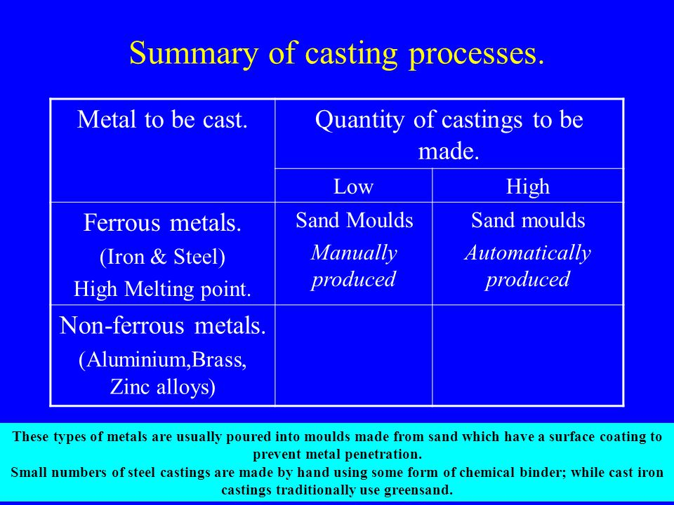Summary of casting processes. Metal to be cast.Quantity of castings to be made. LowHigh Ferrous metals. (Iron & Steel) High Melting point. Sand Moulds