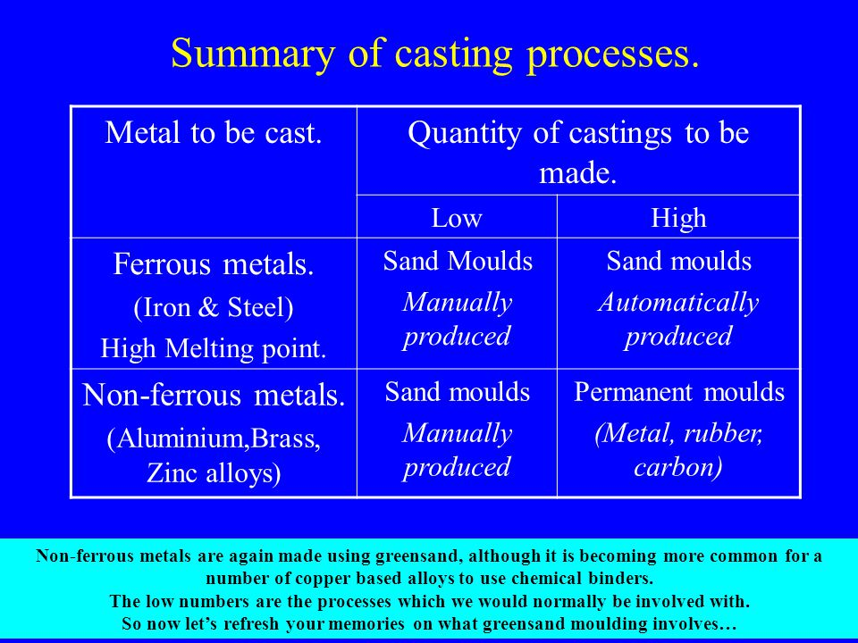 Summary of casting processes.Metal to be cast.Quantity of castings to be made.