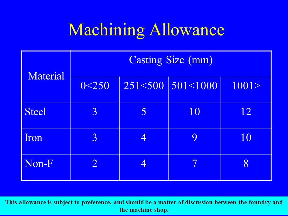 Machining Allowance Material Casting Size (mm) 0<250251<500501<10001001> Steel351012 Iron34910 Non-F2478 This allowance is subject to preference, and