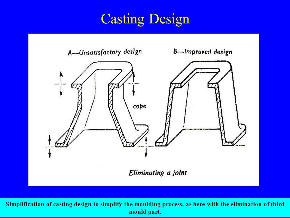 Casting Design Simplification of casting design to simplify the moulding process, as here with the elimination of third mould part.
