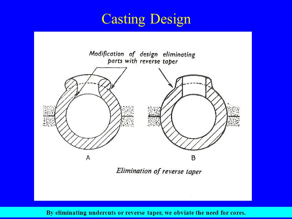 Casting Design By eliminating undercuts or reverse taper, we obviate the need for cores.