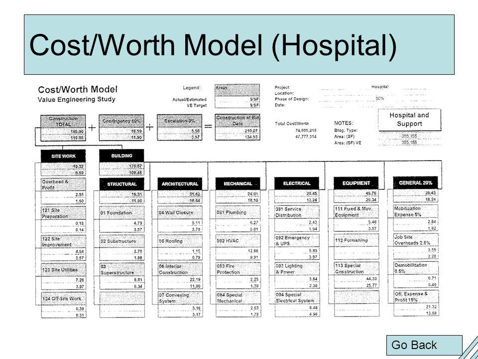 Cost/Worth Model (Hospital) Go Back