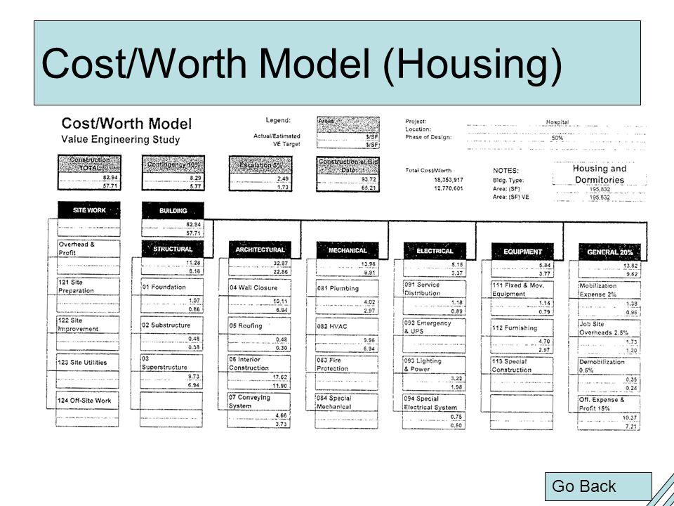 Cost/Worth Model (Housing) Go Back