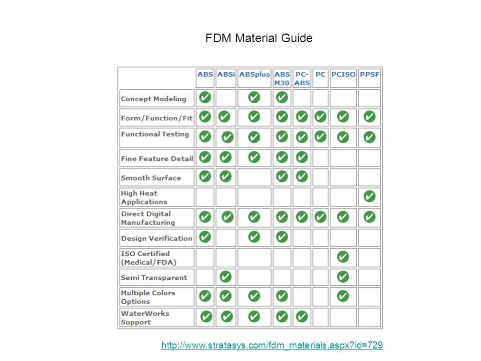 FDM Material Guide http://www.stratasys.com/fdm_materials.aspx?id=729