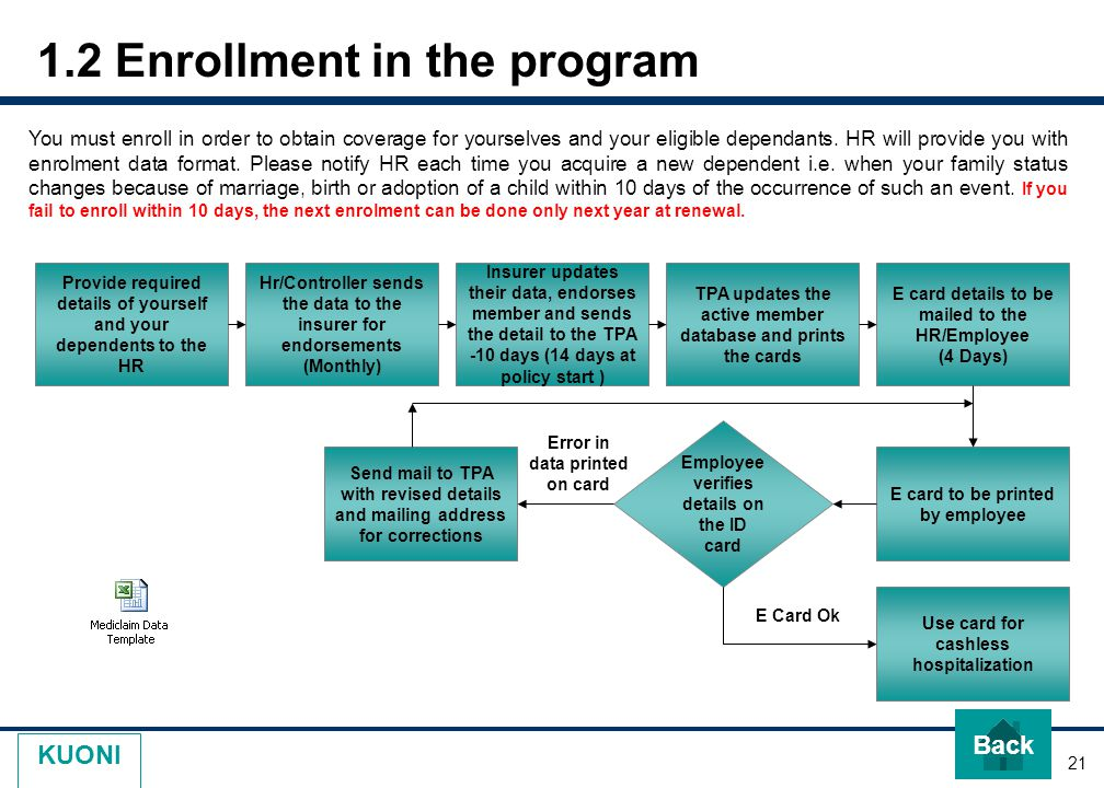 21 KUONI 1.2 Enrollment in the program Back You must enroll in order to obtain coverage for yourselves and your eligible dependants. HR will provide y