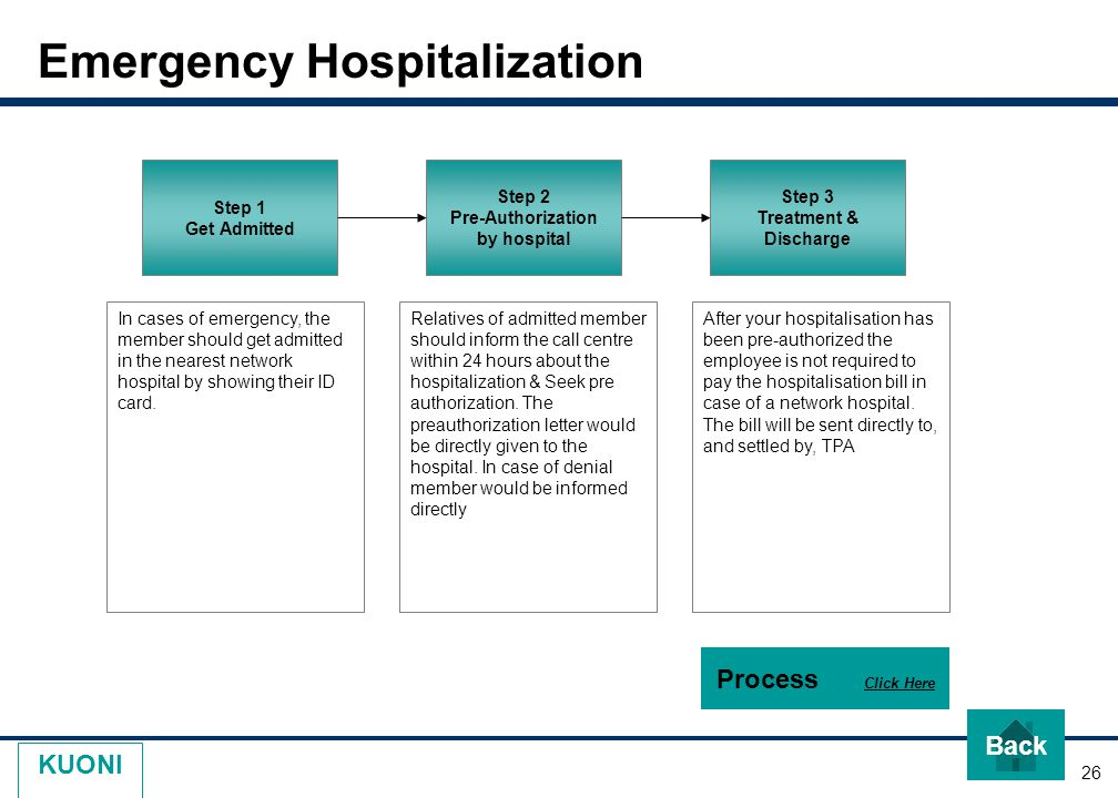 26 KUONI Emergency Hospitalization Step 1 Get Admitted Step 2 Pre-Authorization by hospital Step 3 Treatment & Discharge In cases of emergency, the member should get admitted in the nearest network hospital by showing their ID card.