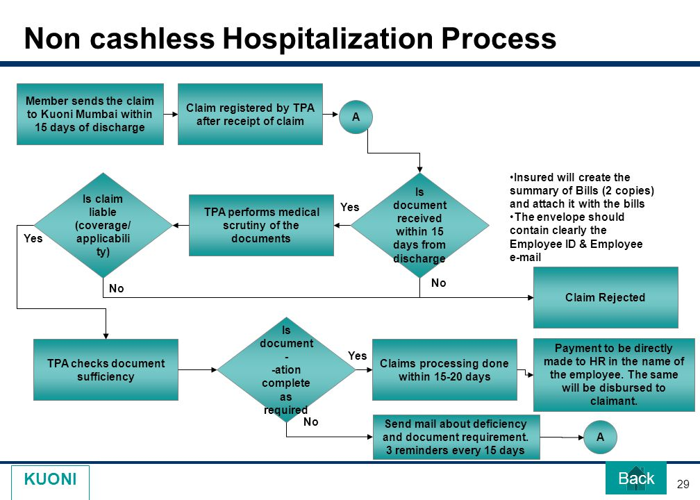 29 KUONI Non cashless Hospitalization Process Member sends the claim to Kuoni Mumbai within 15 days of discharge Claim registered by TPA after receipt