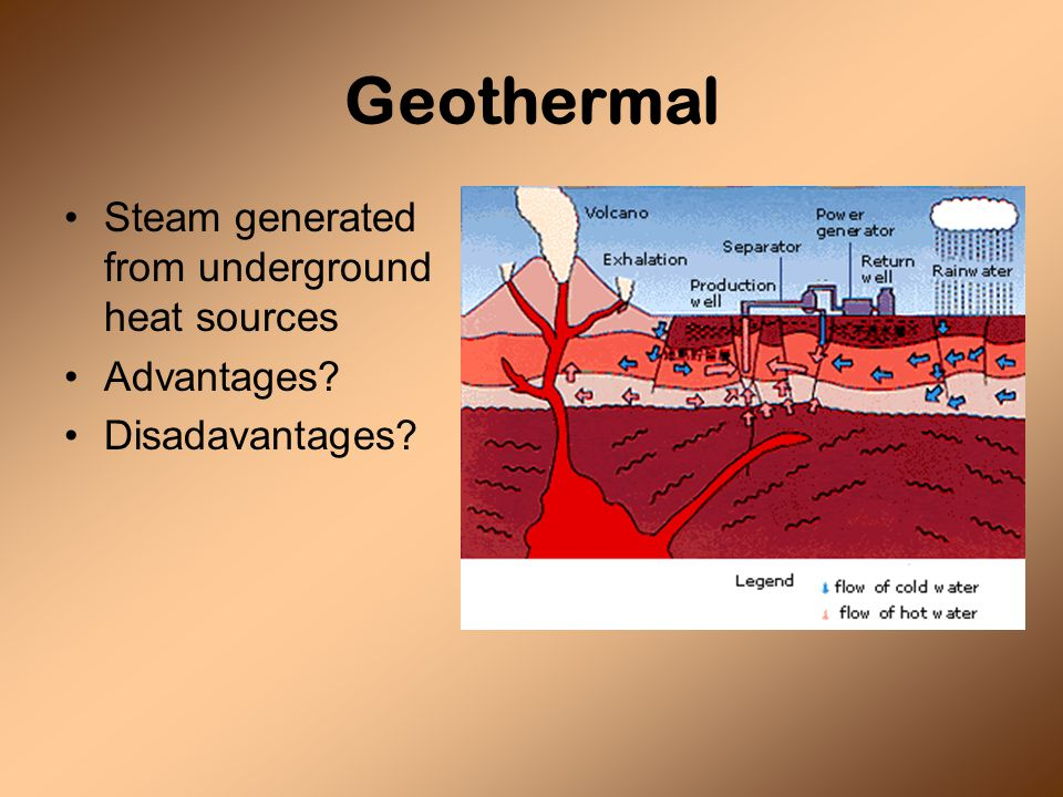 Geothermal Steam generated from underground heat sources Advantages Disadavantages