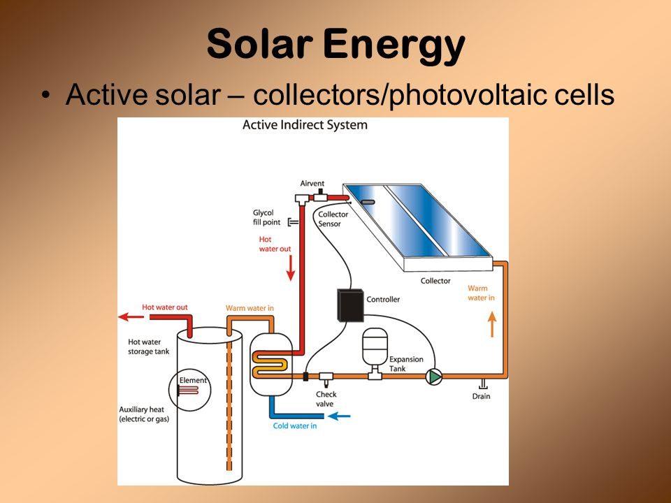 Solar Energy Active solar – collectors/photovoltaic cells