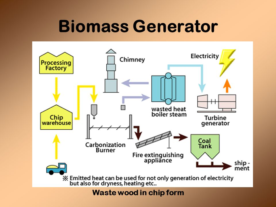 Biomass Generator Waste wood in chip form