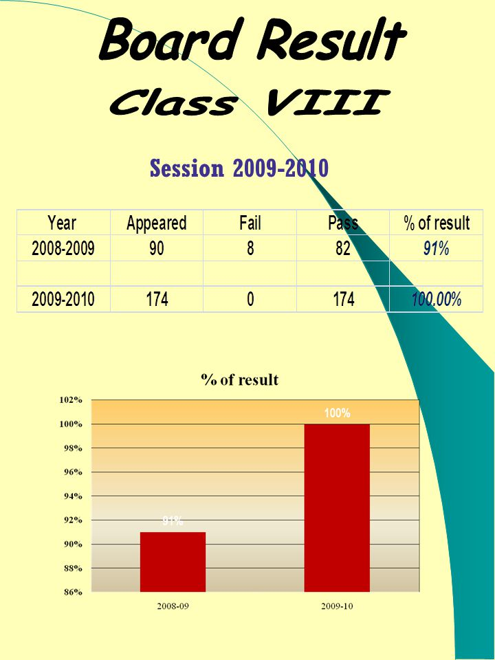 Session 2009-2010