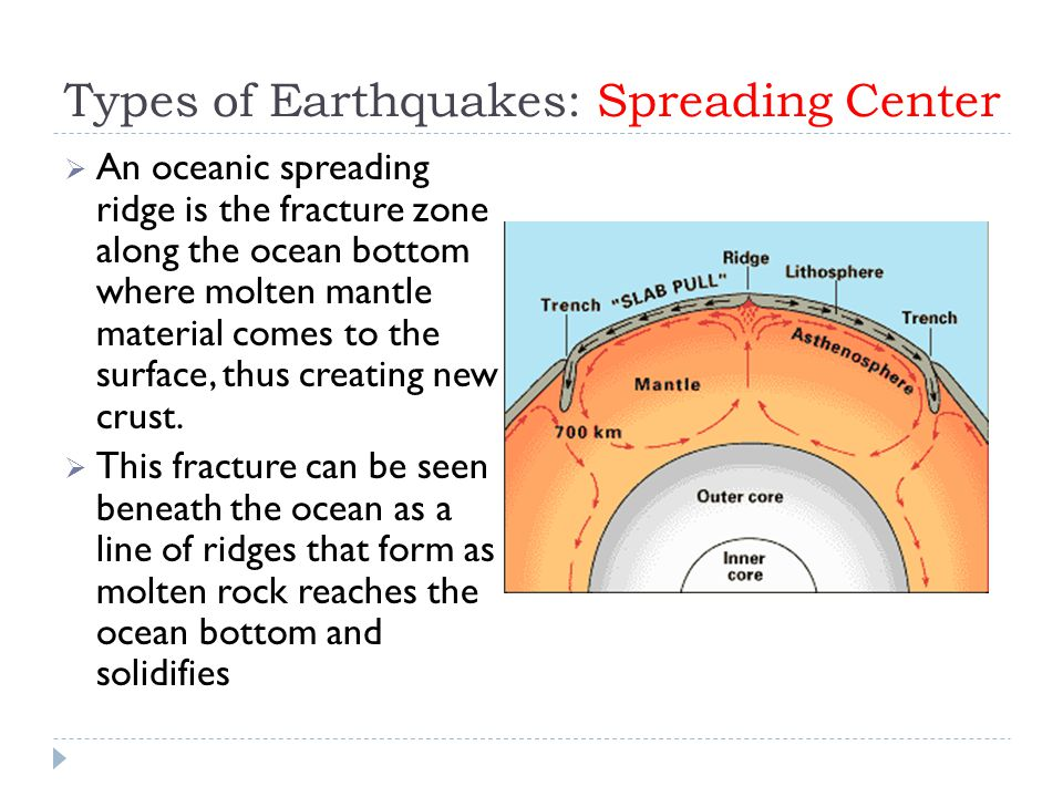 Types of Earthquakes: Spreading Center  An oceanic spreading ridge is the fracture zone along the ocean bottom where molten mantle material comes to the surface, thus creating new crust.