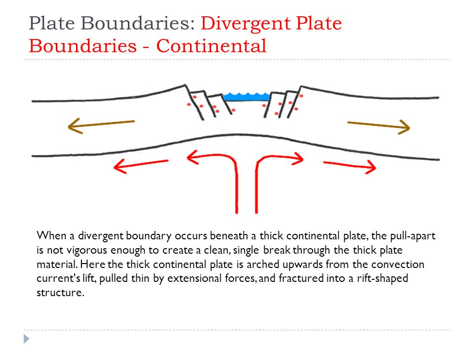 Plate Boundaries: Divergent Plate Boundaries - Continental When a divergent boundary occurs beneath a thick continental plate, the pull-apart is not vigorous enough to create a clean, single break through the thick plate material.