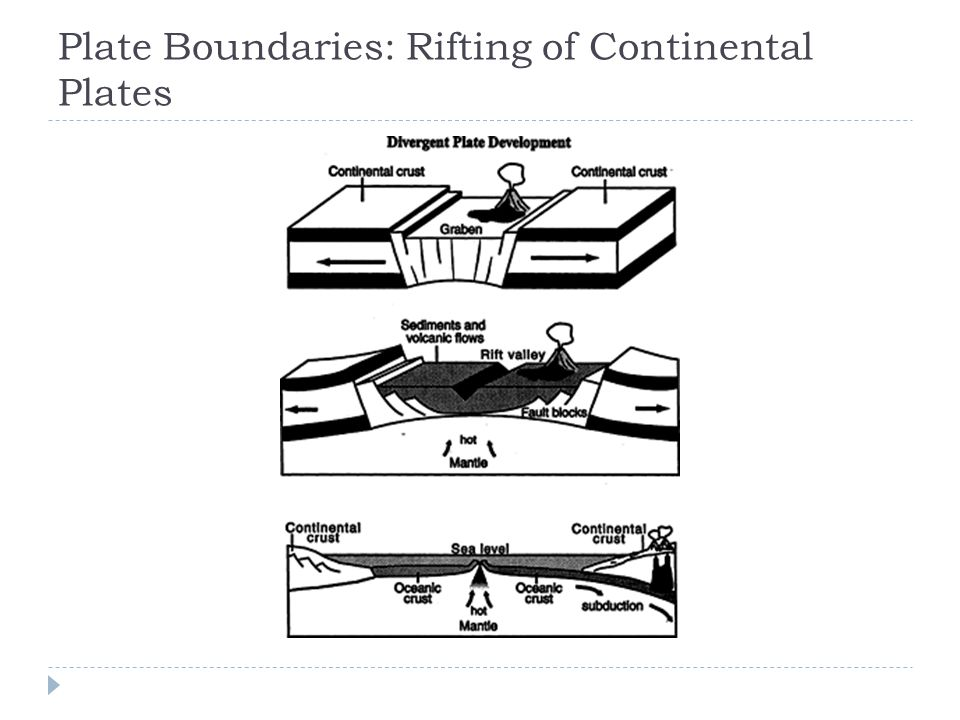 Plate Boundaries: Rifting of Continental Plates