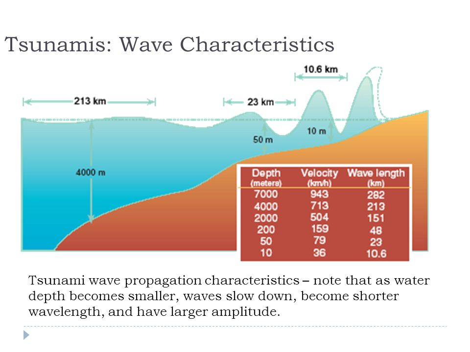Tsunamis: Wave Characteristics Tsunami wave propagation characteristics – note that as water depth becomes smaller, waves slow down, become shorter wavelength, and have larger amplitude.