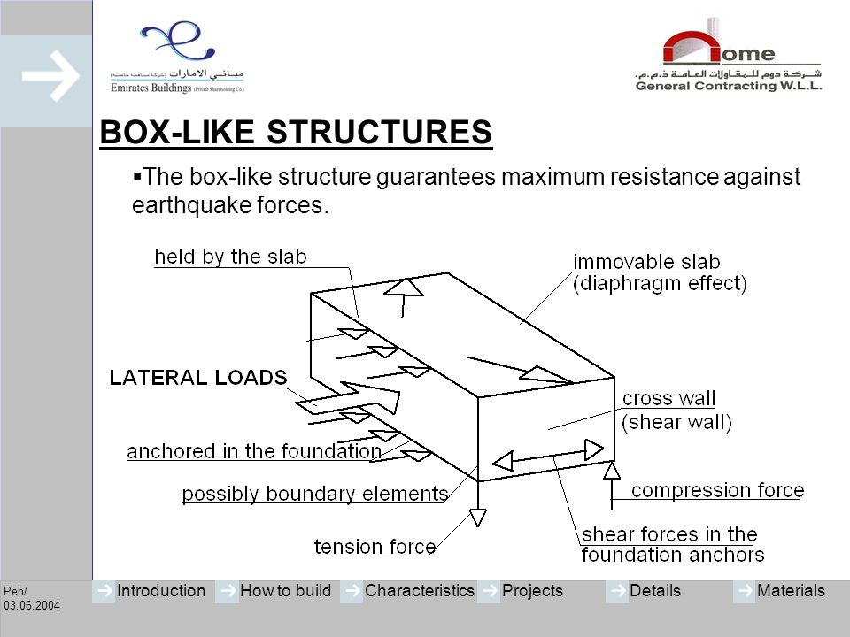 Peh/ 03.06.2004 IntroductionHow to buildCharacteristicsProjectsMaterialsDetails SAFE CONNECTIONS OF NON-STRUCTURAL ELEMENTS No danger due to non-structural elements (e.g.