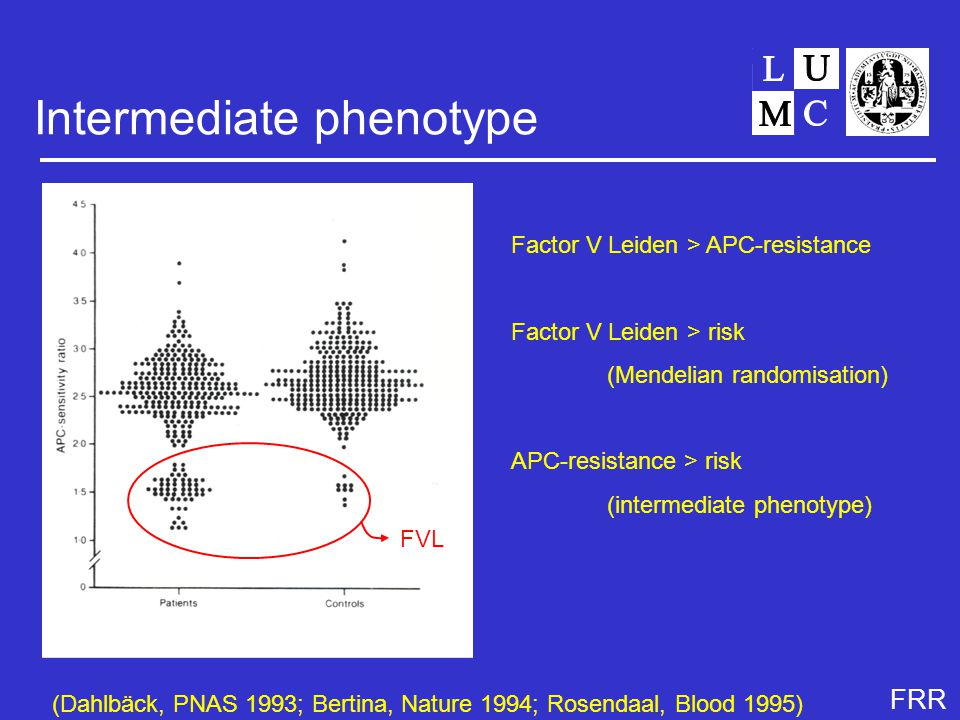 FRR Intermediate phenotype Factor V Leiden > APC-resistance Factor V Leiden > risk (Mendelian randomisation) APC-resistance > risk (intermediate phenotype) FVL (Dahlbäck, PNAS 1993; Bertina, Nature 1994; Rosendaal, Blood 1995)