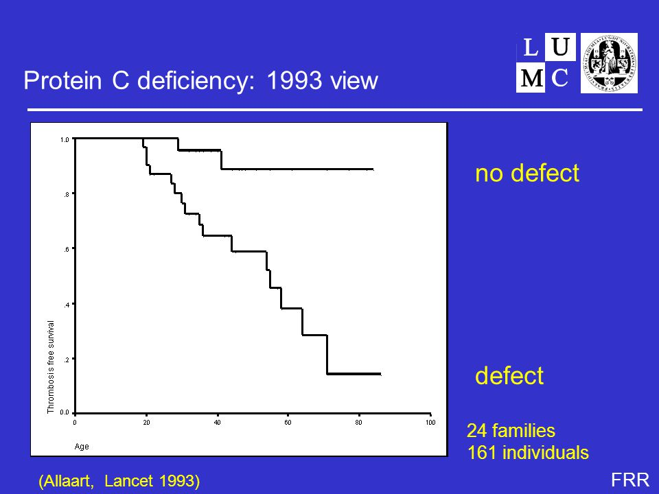 FRR Protein C deficiency: 1993 view no defect defect (Allaart, Lancet 1993) 24 families 161 individuals