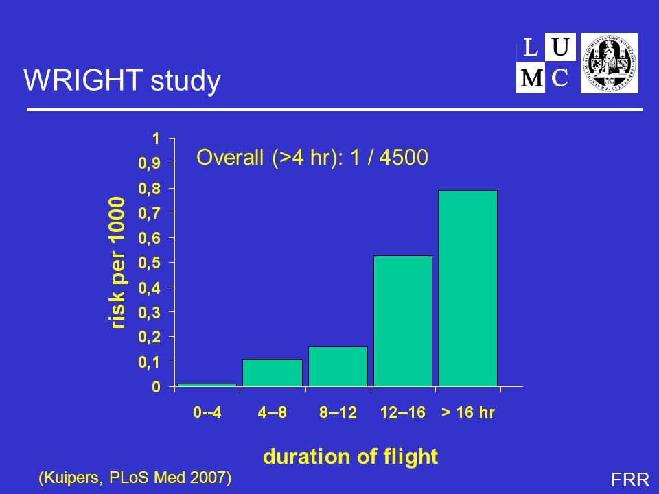FRR WRIGHT study (Kuipers, PLoS Med 2007) duration of flight Overall (>4 hr): 1 / 4500