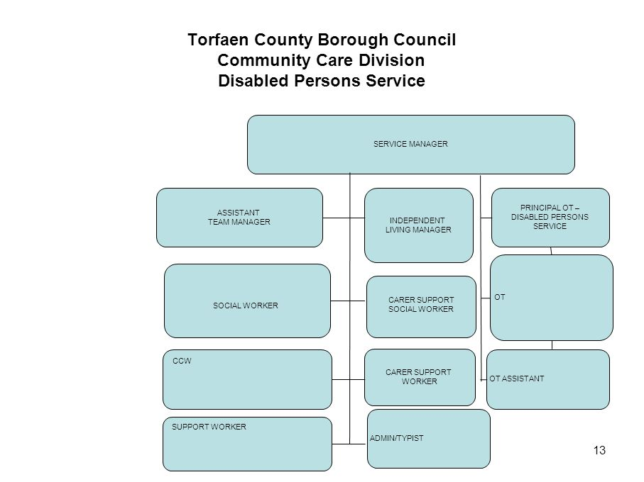 13 Torfaen County Borough Council Community Care Division Disabled Persons Service SERVICE MANAGER ASSISTANT TEAM MANAGER INDEPENDENT LIVING MANAGER P