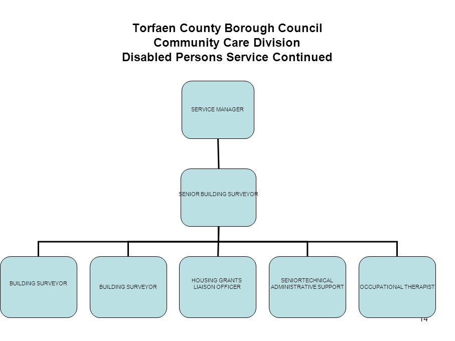 14 Torfaen County Borough Council Community Care Division Disabled Persons Service Continued SERVICE MANAGER SENIOR BUILDING SURVEYOR BUILDING SURVEYO