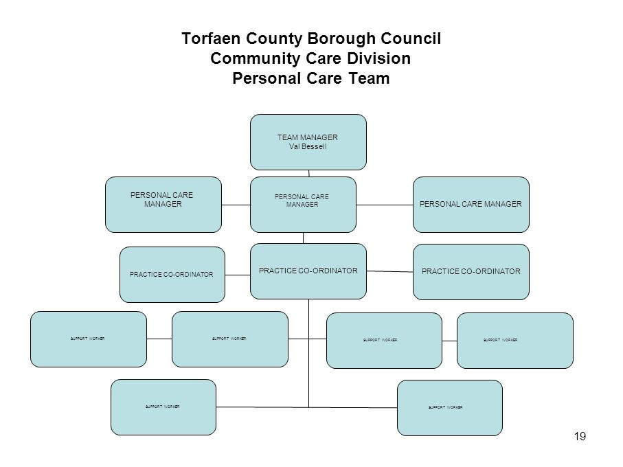 19 Torfaen County Borough Council Community Care Division Personal Care Team TEAM MANAGER Val Bessell PERSONAL CARE MANAGERPERSONAL CARE MANAGER SUPPO