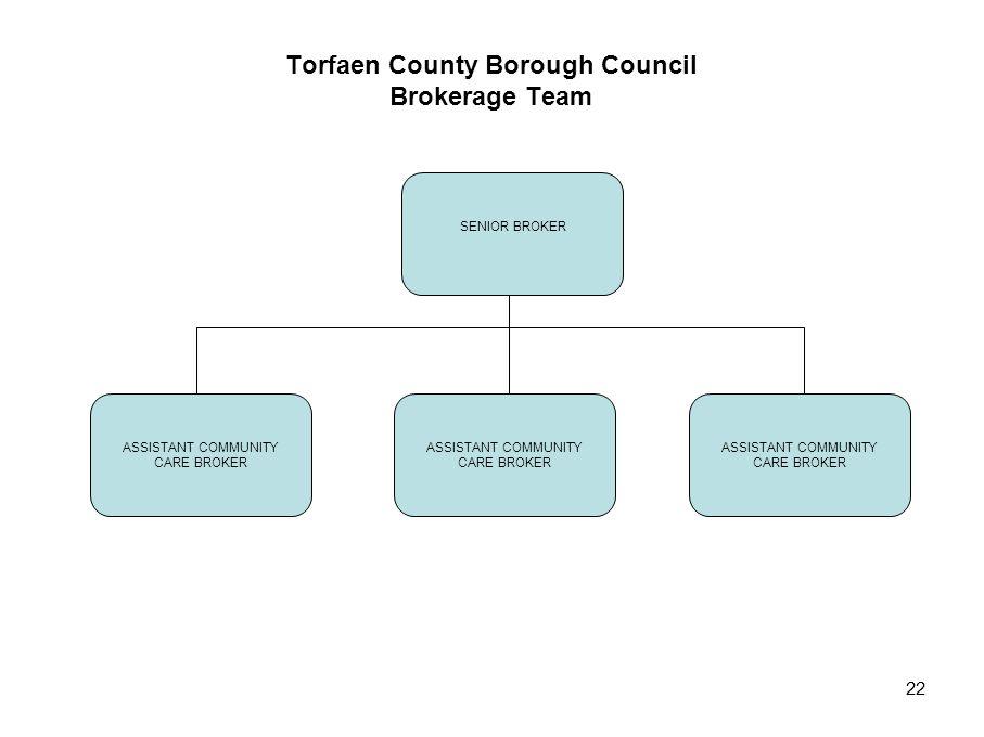 22 Torfaen County Borough Council Brokerage Team SENIOR BROKER ASSISTANT COMMUNITY CARE BROKER ASSISTANT COMMUNITY CARE BROKER ASSISTANT COMMUNITY CARE BROKER