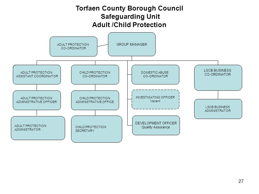 27 Torfaen County Borough Council Safeguarding Unit Adult /Child Protection GROUP MANAGER ADULT PROTECTION CO-ORDINATOR CHILD PROTECTION CO-ORDINATOR