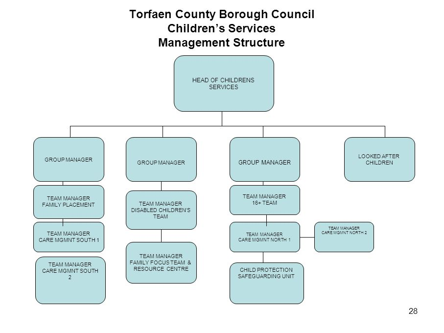 28 Torfaen County Borough Council Children's Services Management Structure GROUP MANAGER LOOKED AFTER CHILDREN HEAD OF CHILDRENS SERVICES GROUP MANAGE