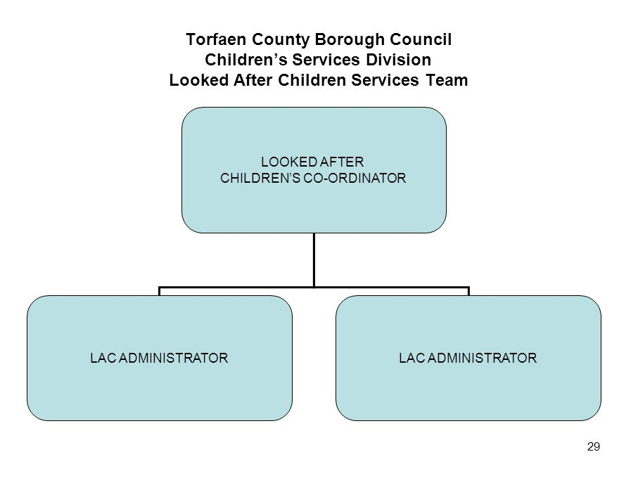 29 Torfaen County Borough Council Children's Services Division Looked After Children Services Team LOOKED AFTER CHILDREN'S CO-ORDINATOR LAC ADMINISTRA