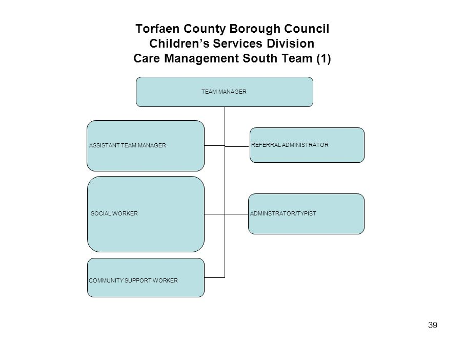 39 Torfaen County Borough Council Children's Services Division Care Management South Team (1) TEAM MANAGER ASSISTANT TEAM MANAGER SOCIAL WORKER COMMUN