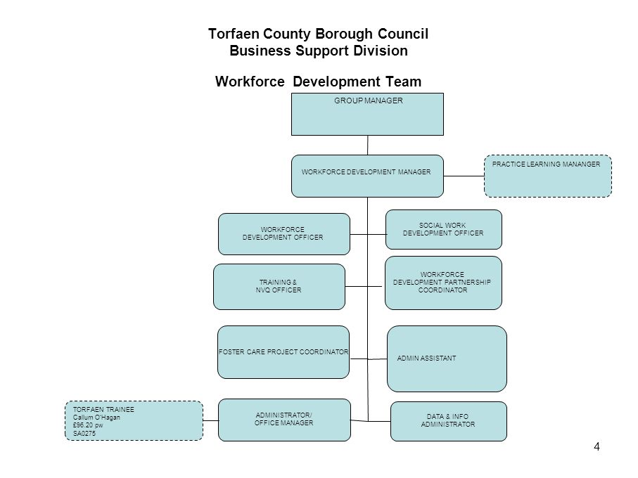 4 Torfaen County Borough Council Business Support Division Workforce Development Team WORKFORCE DEVELOPMENT MANAGER WORKFORCE DEVELOPMENT OFFICER TRAI