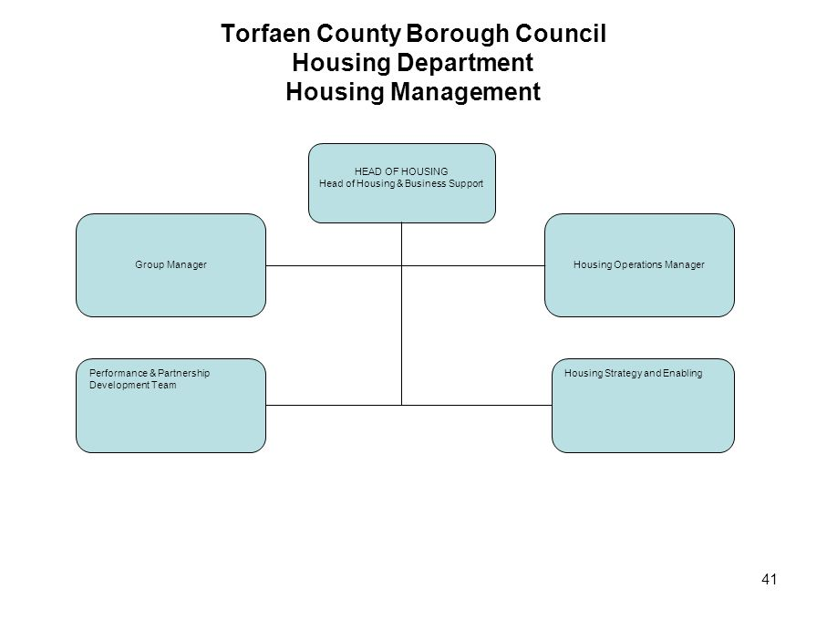 41 Torfaen County Borough Council Housing Department Housing Management HEAD OF HOUSING Head of Housing & Business Support Housing Operations ManagerG