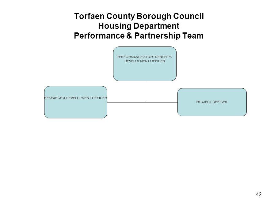 42 Torfaen County Borough Council Housing Department Performance & Partnership Team PERFORMANCE & PARTNERSHIPS DEVELOPMENT OFFICER RESEARCH & DEVELOPMENT OFFICER PROJECT OFFICER