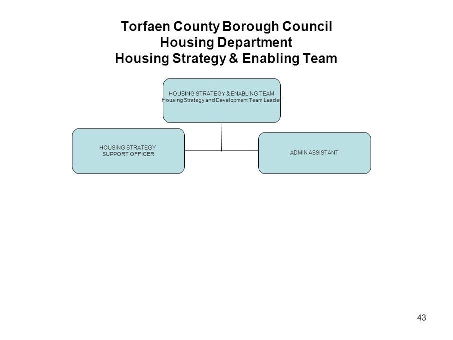 43 Torfaen County Borough Council Housing Department Housing Strategy & Enabling Team HOUSING STRATEGY & ENABLING TEAM Housing Strategy and Development Team Leader HOUSING STRATEGY SUPPORT OFFICER ADMIN ASSISTANT