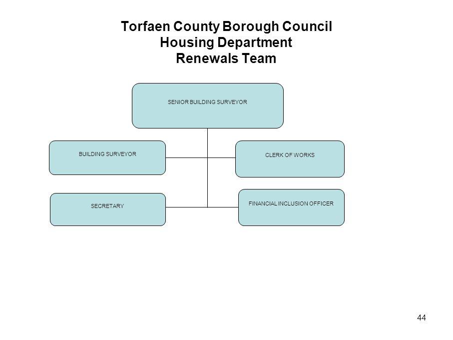 44 Torfaen County Borough Council Housing Department Renewals Team SENIOR BUILDING SURVEYOR BUILDING SURVEYOR CLERK OF WORKS FINANCIAL INCLUSION OFFICER SECRETARY