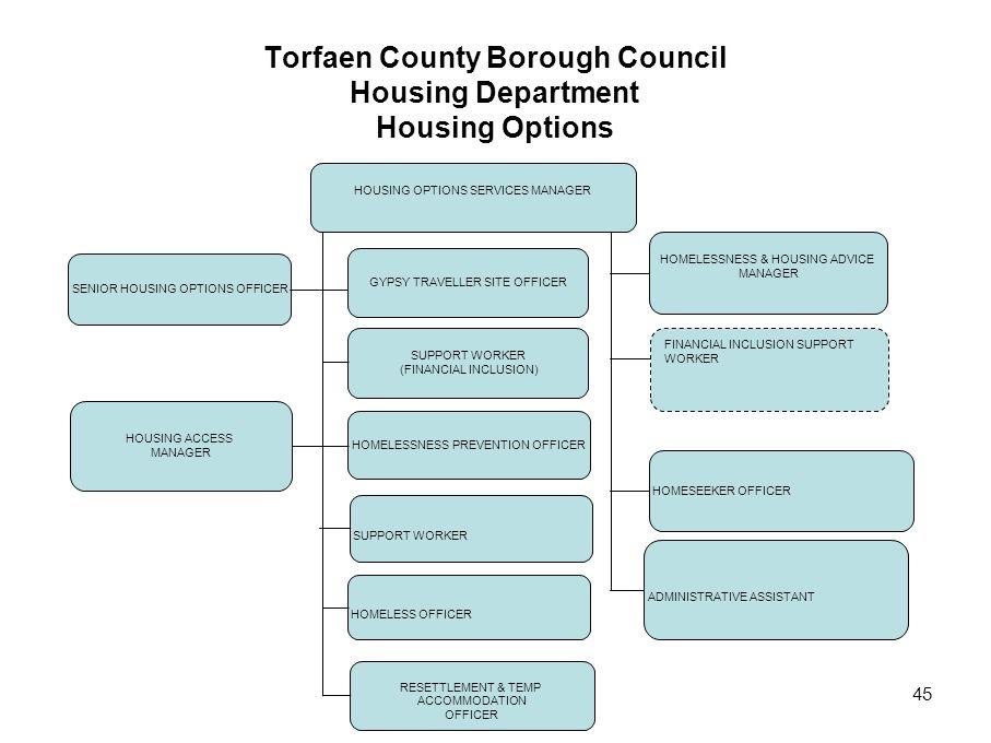 45 Torfaen County Borough Council Housing Department Housing Options HOUSING OPTIONS SERVICES MANAGER HOMELESSNESS & HOUSING ADVICE MANAGER SENIOR HOUSING OPTIONS OFFICER HOMELESSNESS PREVENTION OFFICER SUPPORT WORKER HOUSING ACCESS MANAGER HOMELESS OFFICER RESETTLEMENT & TEMP ACCOMMODATION OFFICER GYPSY TRAVELLER SITE OFFICER SUPPORT WORKER (FINANCIAL INCLUSION) HOMESEEKER OFFICER ADMINISTRATIVE ASSISTANT FINANCIAL INCLUSION SUPPORT WORKER
