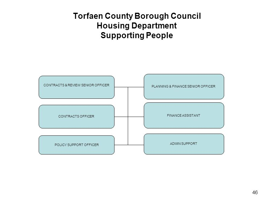 46 Torfaen County Borough Council Housing Department Supporting People CONTRACTS & REVIEW SENIOR OFFICER PLANNING & FINANCE SENIOR OFFICER CONTRACTS O