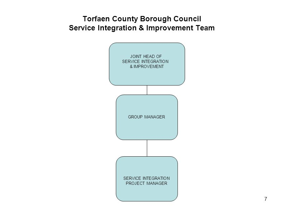 7 Torfaen County Borough Council Service Integration & Improvement Team GROUP MANAGER JOINT HEAD OF SERVICE INTEGRATION & IMPROVEMENT SERVICE INTEGRAT