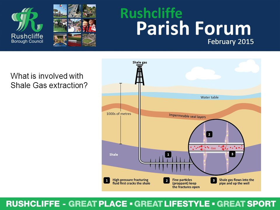 Rushcliffe Parish Forum February 2015 What is involved with Shale Gas extraction