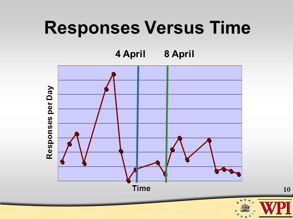 Responses Versus Time 10 4 April8 April