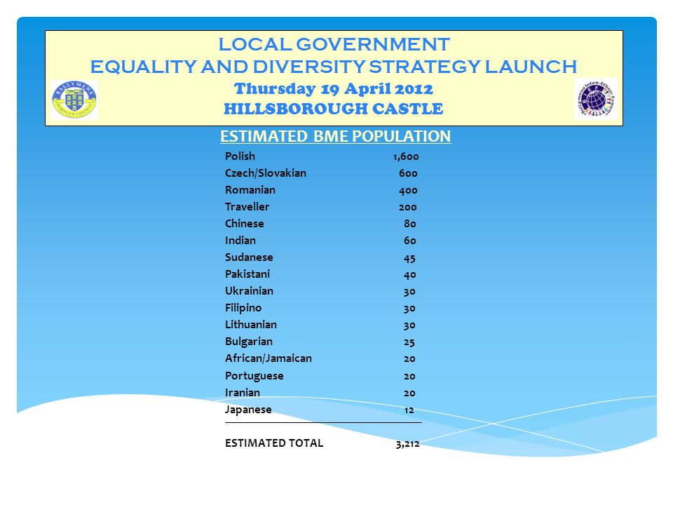 LOCAL GOVERNMENT EQUALITY AND DIVERSITY STRATEGY LAUNCH Thursday 19 April 2012 HILLSBOROUGH CASTLE ESTIMATED BME POPULATION Polish1,600 Czech/Slovakian 600 Romanian 400 Traveller 200 Chinese 80 Indian 60 Sudanese 45 Pakistani 40 Ukrainian 30 Filipino 30 Lithuanian 30 Bulgarian 25 African/Jamaican 20 Portuguese 20 Iranian 20 Japanese 12 ESTIMATED TOTAL 3,212
